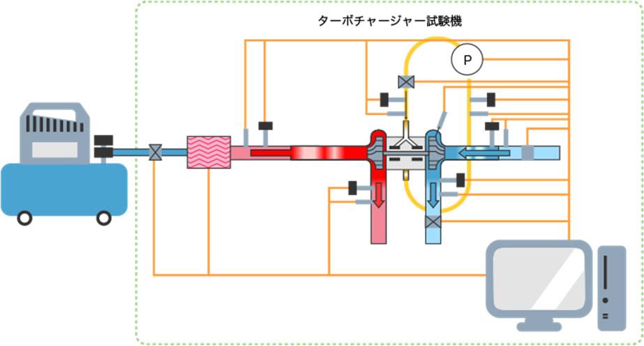 イラスト:ターボチャージャー試験機