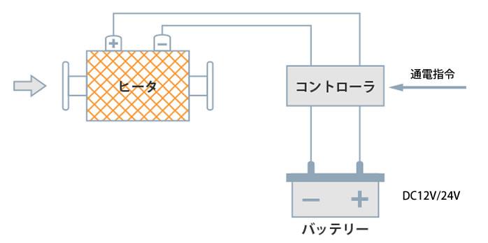 イラスト:ハニカムヒータ触媒システム概要