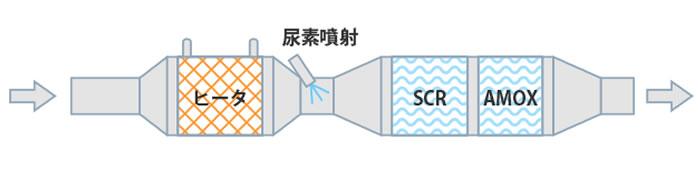 イラスト:ヒータシステム+SCR