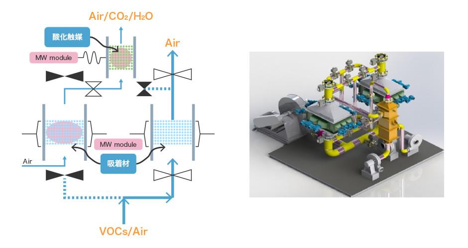 イラスト:スイング式 VOC処理装置