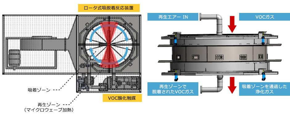 イラスト:ロータ式 VOC処理装置