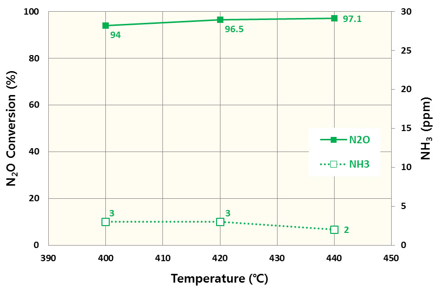 グラフ:性能試験結果