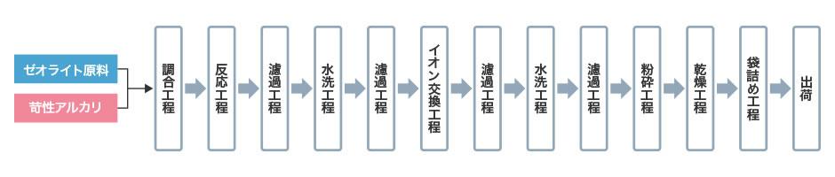 イラスト:人工ゼオライトの製造